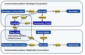 collaboration pattern