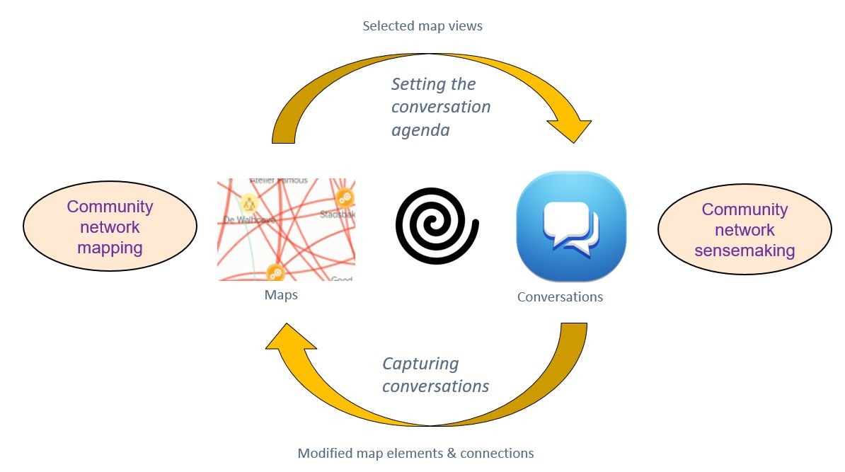 Fig 2 - The Community Network Sensemaking Cycle