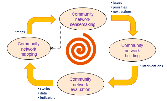 community network development cycle