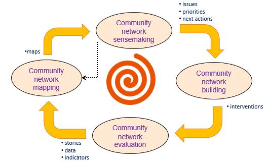 community network development cycle